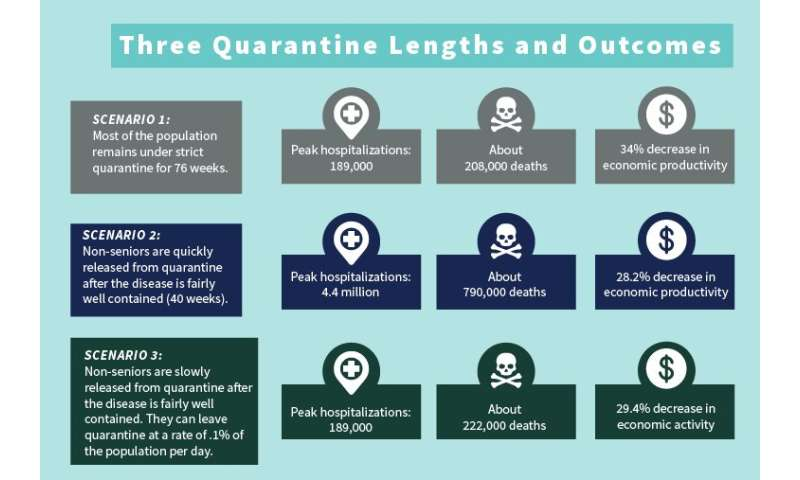 Model predicts economic, public health repercussions of lifting quarantine before COVID-19 vaccine