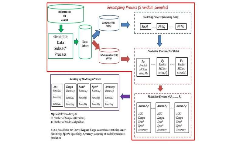 ModGraProDep: Artificial intelligence and probabilistic modelling in clinical oncology