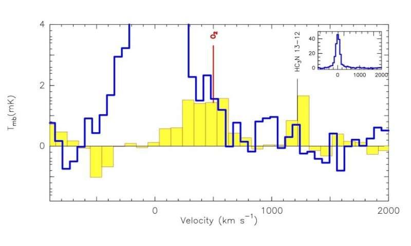 Molecular oxygen detected in the nearest quasar