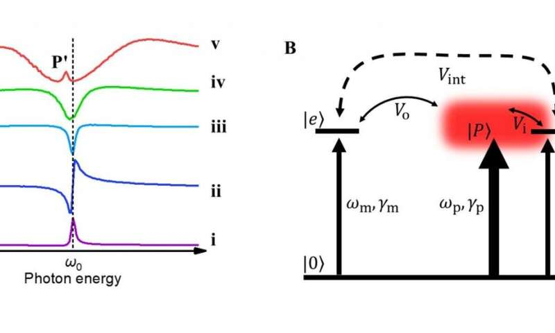 Molecule-plasmon coupling strength tunes surface-enhanced infrared absorption spectral lineshapes