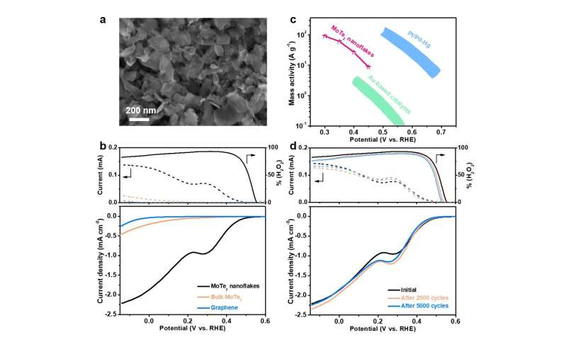 Molybdenum telluride nanosheets enable selective electrochemical production of hydrogen peroxide