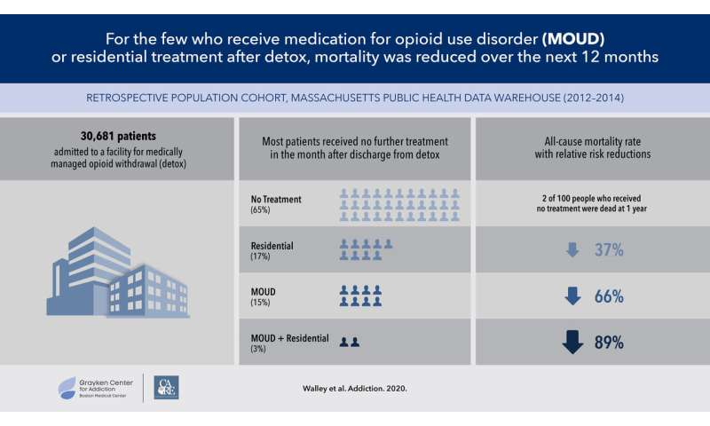 Mortality decreased with further treatment for opioid use disorder after detox