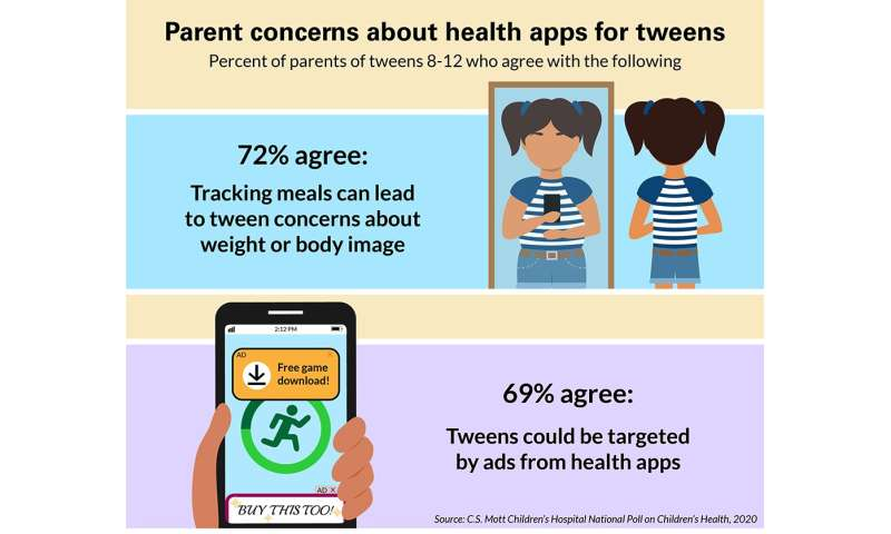 Most parents concerned about privacy, body image impact of tweens using health apps