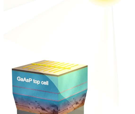 Multi-instutional team extracts more energy from sunlight with advanced solar panels