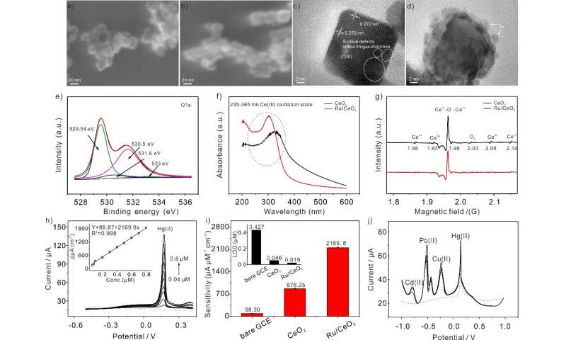 Nanocomposites with rich oxygen vacancies promote sensitive electroanalysis of Hg(II)