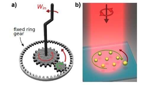 Nanoscale machines convert light into work