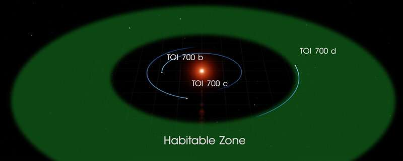 NASA planet hunter finds its first earth-size habitable-zone world