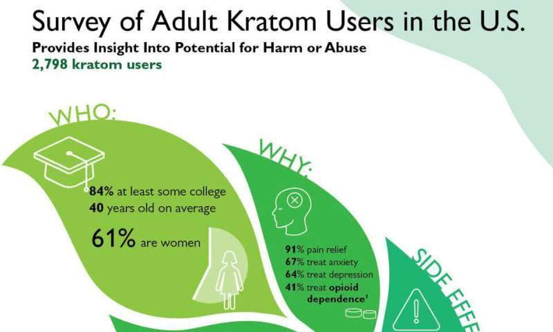 Natural herb kratom may have therapeutic effects and relatively low potential for abuse or harm