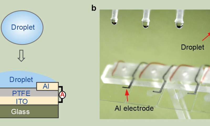 New droplet-based electricity generator: A drop of water generates 140V power, lighting up 100 LED bulbs
