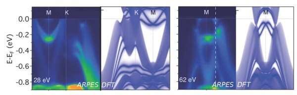 New experimental, theoretical evidence identifies jacutingaite as dual-topology insulator