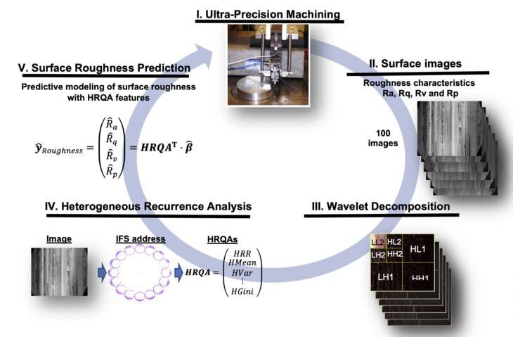 New method analyzes images to improve health care and manufacturing