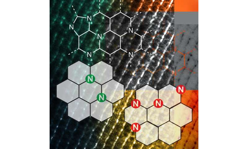 New Nitrogen Assembly Carbon catalyst has potential to transform chemical manufacturing