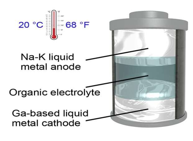 New room-temperature liquid-metal battery could be the path to powering the future