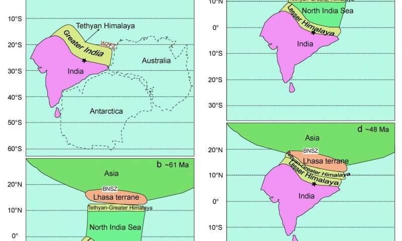 New scenario for the India-Asia collision dynamics