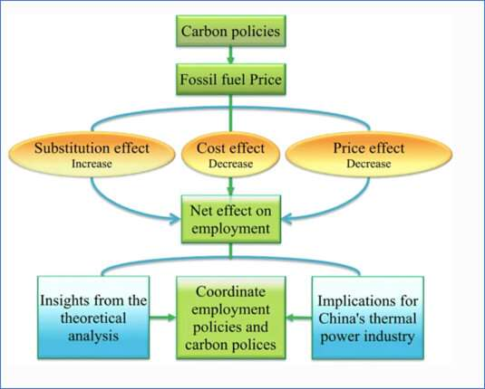 New study models impact of rising fossil fuel prices on employment