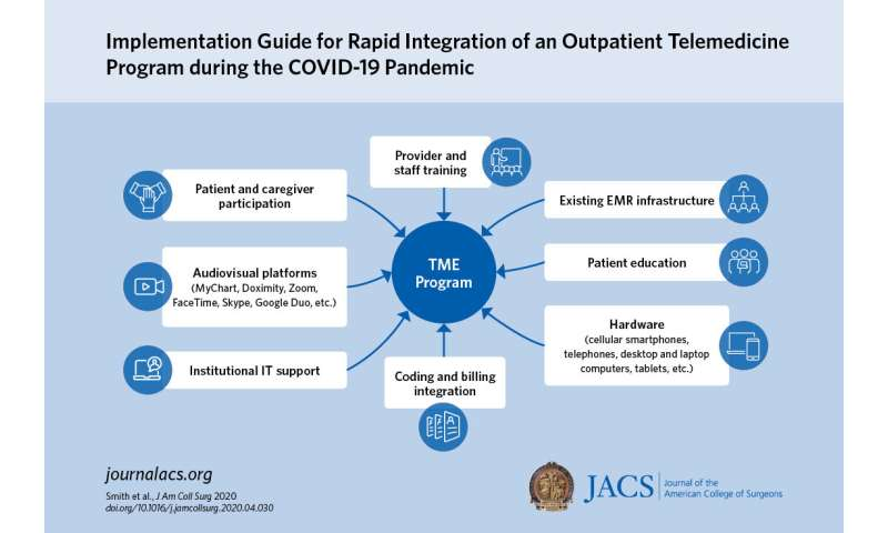 New toolkit provides rapid implementation guide for adopting telemedicine during COVID-19