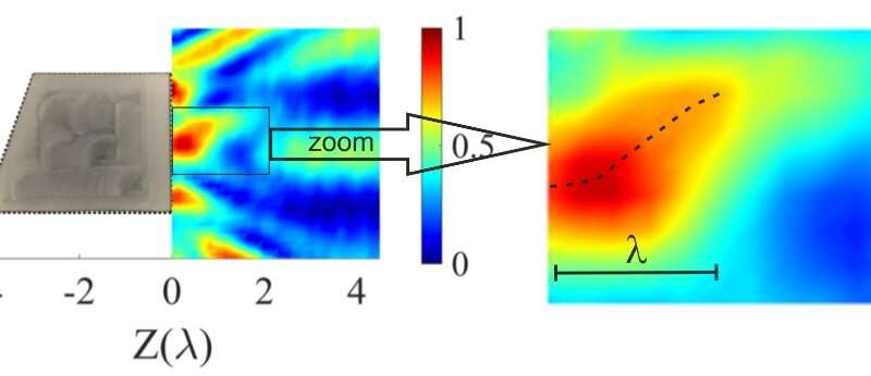 New type of curved acoustic beams to provide manipulations with nanoparticles