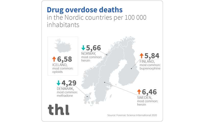 Nordic countries struggle with a severe drug overdose problem