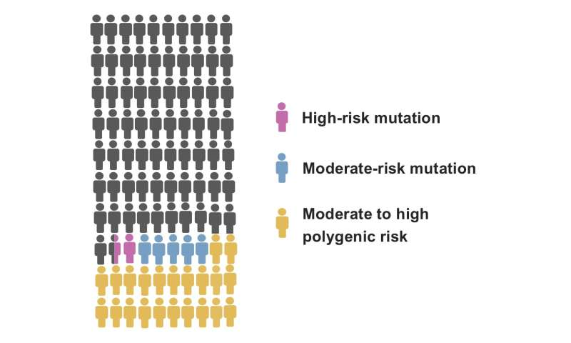 Novel genomic tools increase the accuracy of breast cancer risk assessment