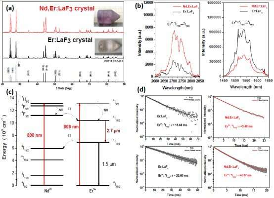 Novel laser crystal emerges as a promising candidate for 2.7 um lasers