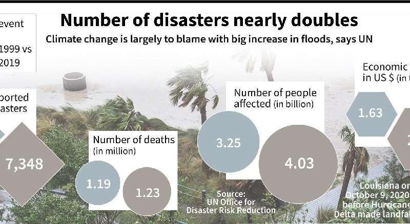 Number of disasters nearly doubles