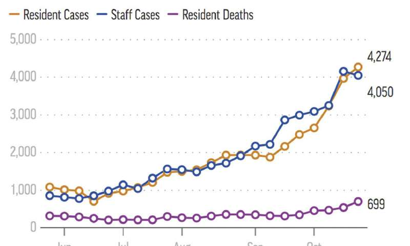 Nursing home COVID-19 cases rise four-fold in surge states thumbnail