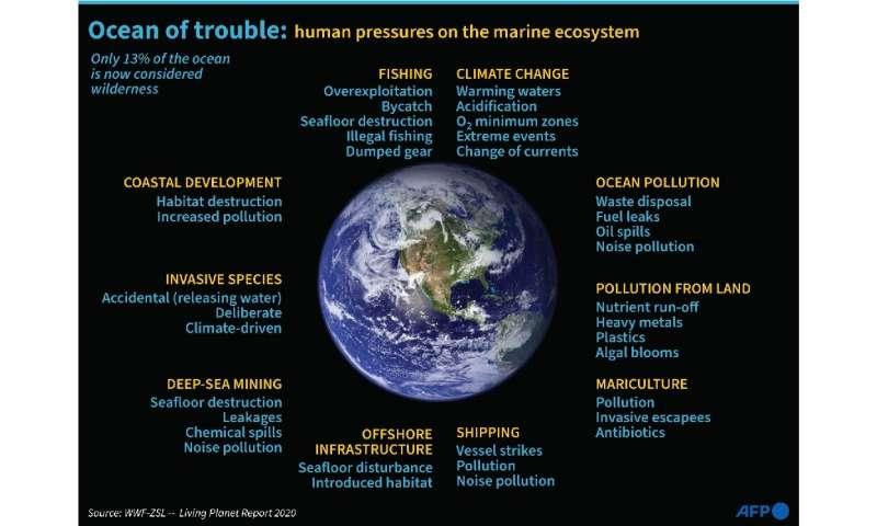 Ocean of trouble