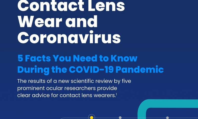 Ocular scientists advise contact lens and spectacles wearers during COVID-19 pandemic