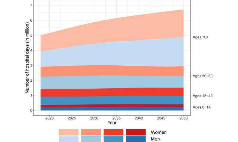 Older Danish individuals forecast to consume growing share of hospital care by 2050
