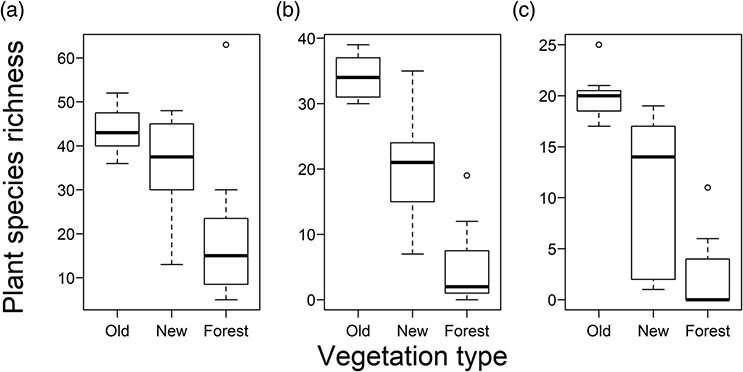 Old grasslands show high biodiversity and conservation value