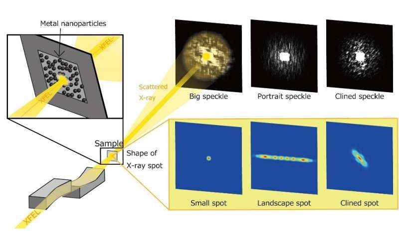 Old X-rays, new vision: A nano-focused X-ray laser