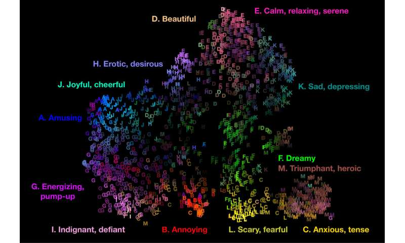 Ooh là là! Music evokes 13 key emotions. Scientists have mapped them