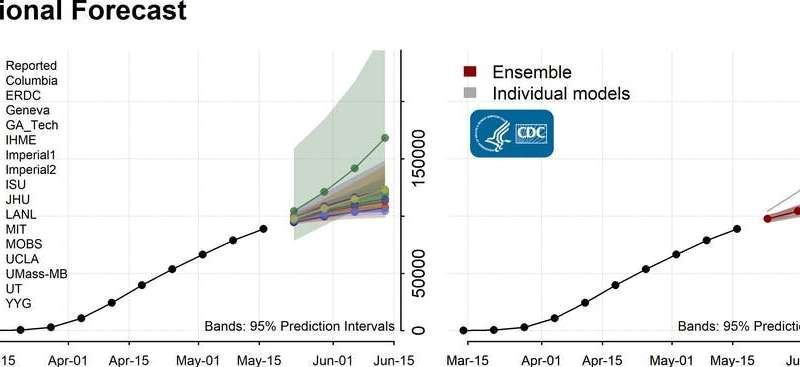 Opening up US will trigger more COVID-19 cases, but disease models suggest how to avoid a second peak