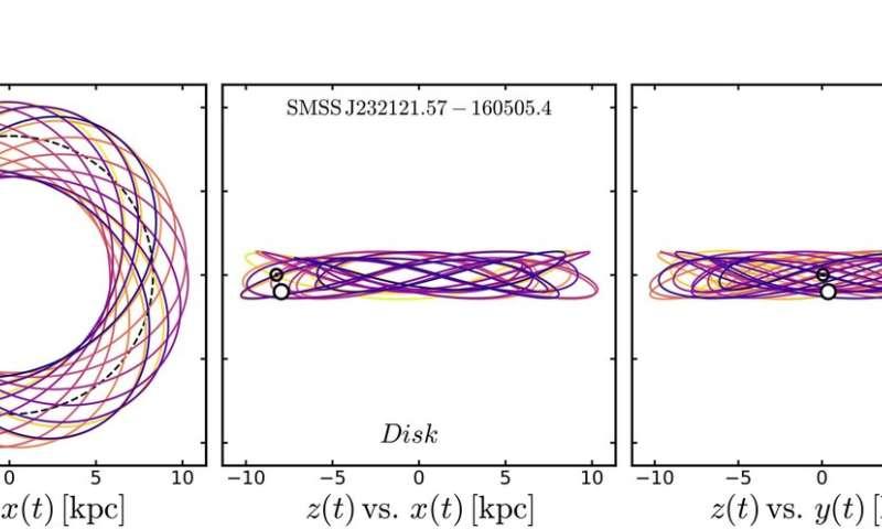 Orbits of ancient stars prompt rethink on Milky Way evolution