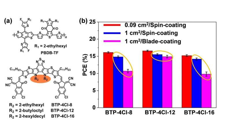 Organic photovoltaic cell with 17% efficiency and superior processability for large-area coating
