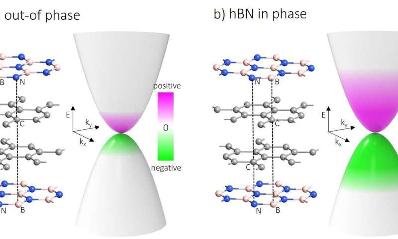 Oriented hexagonal boron nitride foster new type of information carrier