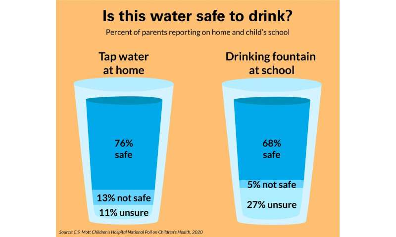 Parents from lower-income families less likely to say child's water supply is safe