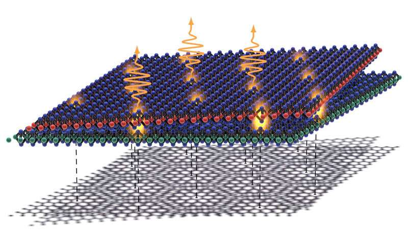 Particles trapped in twisted materials and quantum fingerprints identified