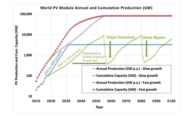 Photovoltaics industry can help meet Paris agreement targets
