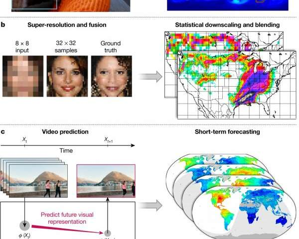 Physical scientists turn to deep learning to improve Earth systems modeling