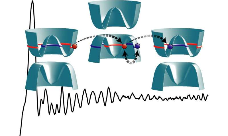 Physicists introduce and demonstrate a novel mechanism for electron optics in two-​dimensional solid-​state systems