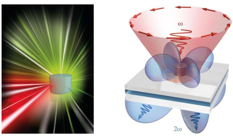 Physicists trap light in nanoresonators for record time