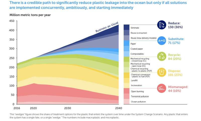 Plastic flow into ocean expected to triple by 2040, action could stem tide more than 80%