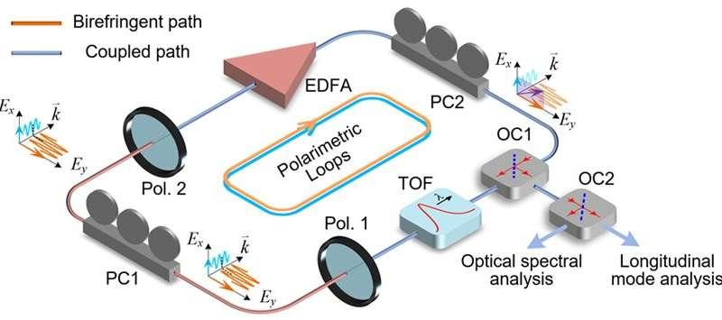 Polarimetric parity-time-symmetric photonic system