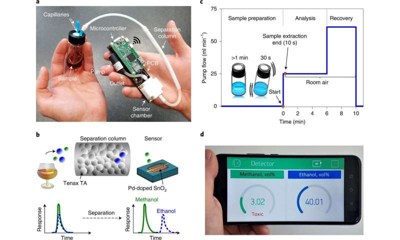 Taşınabilir akıllı telefon eklentisi alkollü içeceklerde metanolü ölçebilir