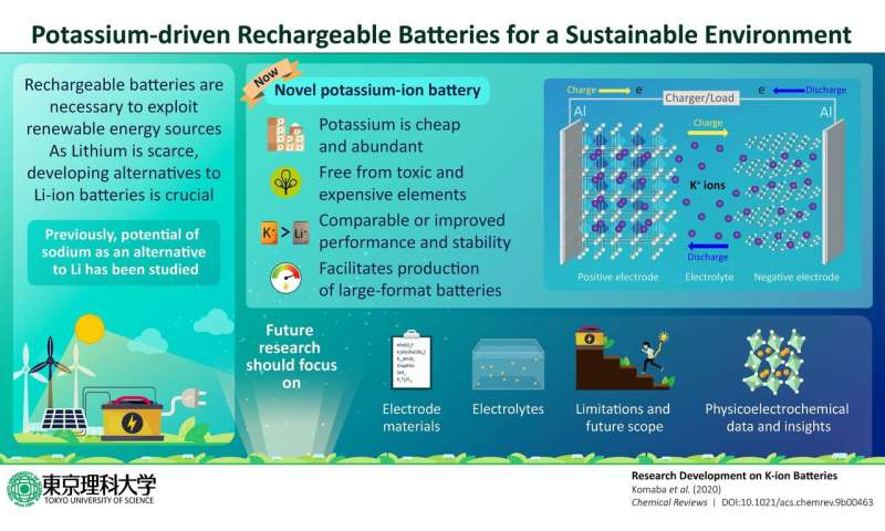 Potassium-driven rechargeable batteries: An effort towards a more sustainable environment