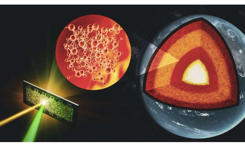 Probing materials at deep-Earth conditions to decipher Earth's evolutionary tale