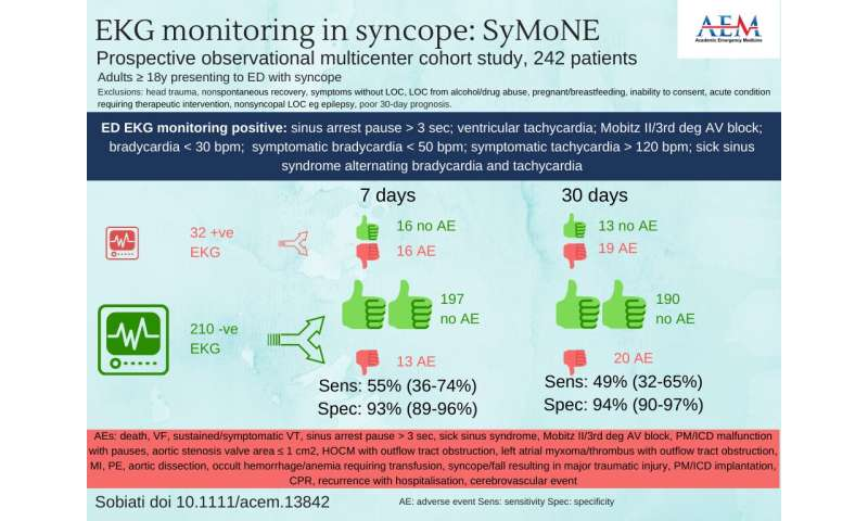 Prolonged ECG monitoring of ED patients with syncope is safe alternative to hospitalization