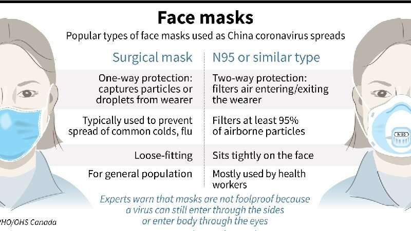 mask against virus