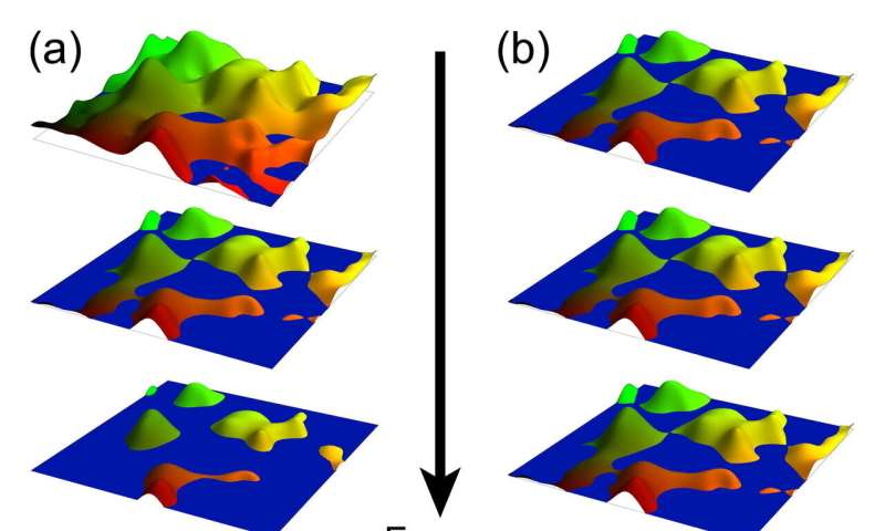 Quantum hall effect 'reincarnated' in 3-D topological materials